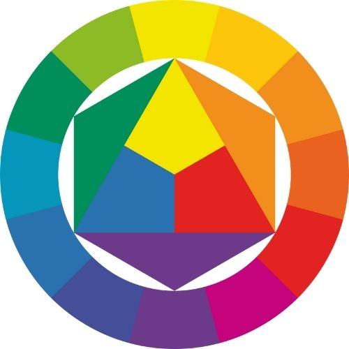 color wheel graphic for how to pick the perfect colors for your crochet projects